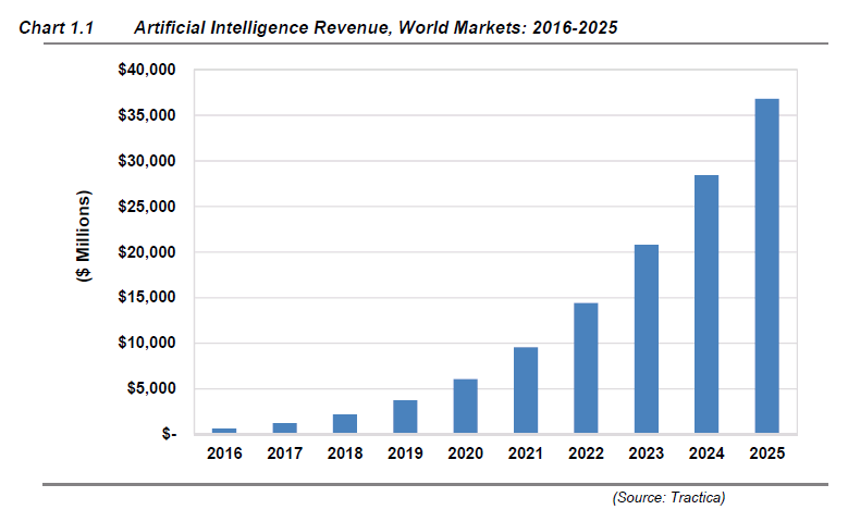Artificial intelligence revenues in world markets increase from 2016, rising to over $35 billion by 2025